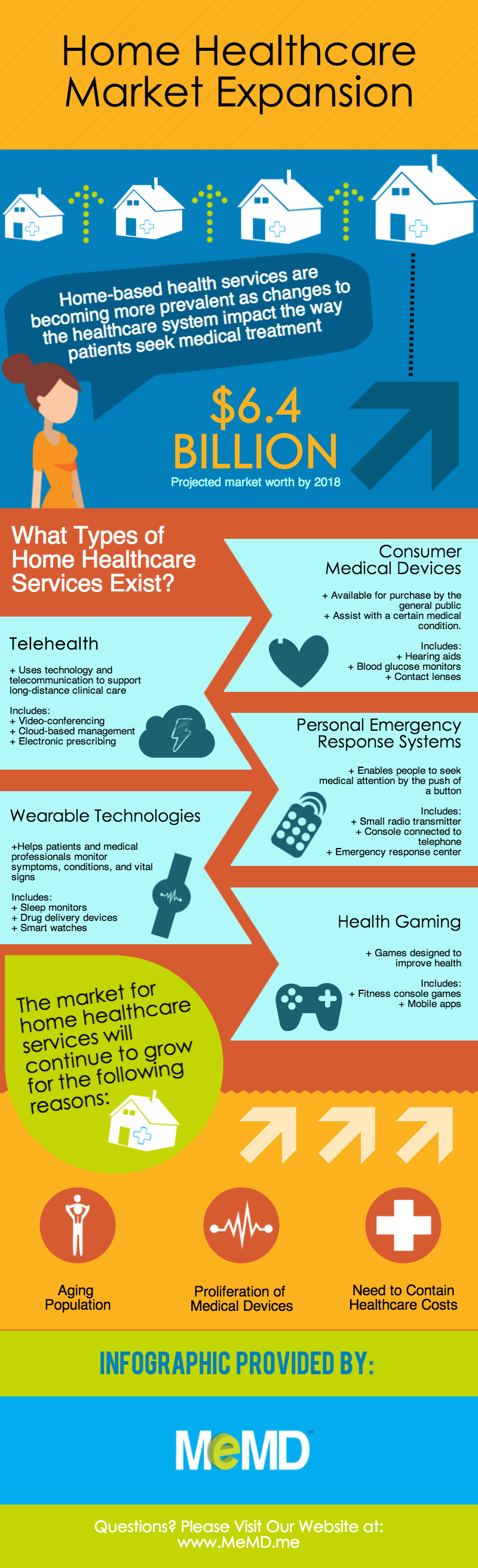 infographic-memd-home-healthcare-market-expansion