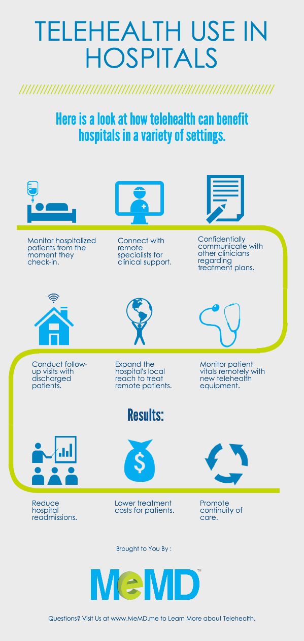 Telehealth Use in Hospitals [Infographic] - MeMD