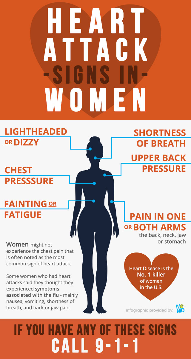 blog-infographic-heart-attack-signs-in-women