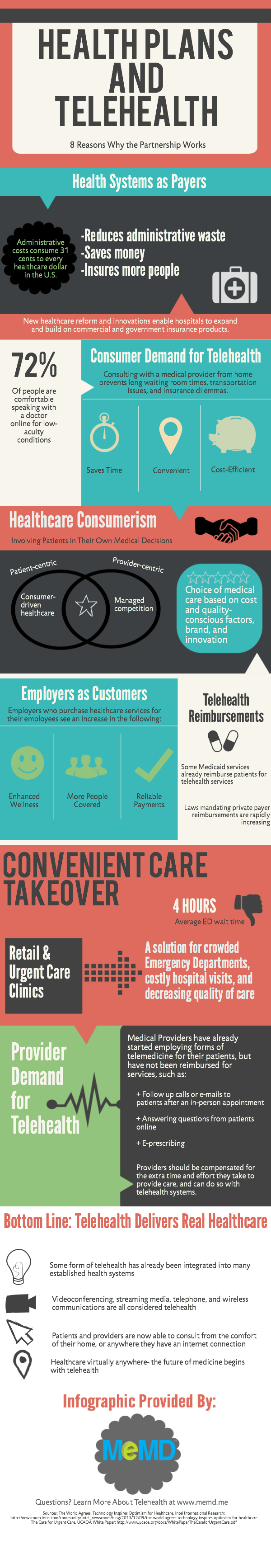Health Plans and Telehealth [Infographic]