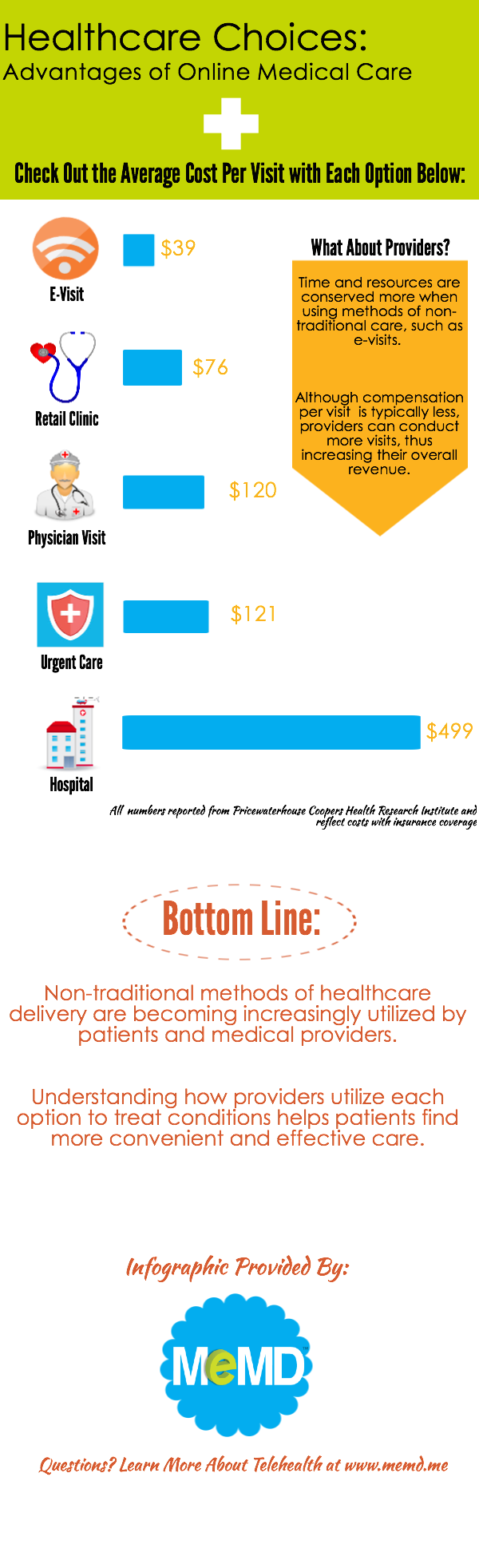 blog-MeMD-infographic-healthcare-costs