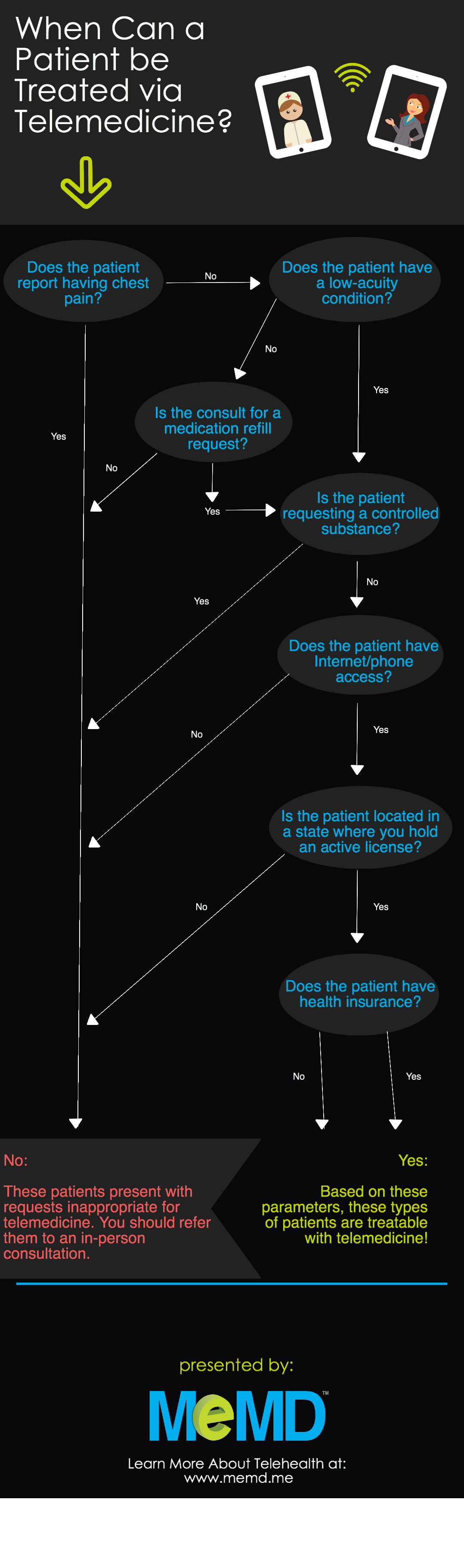 Can I Treat this Patient via Telemedicine?[Infographic] - MeMD