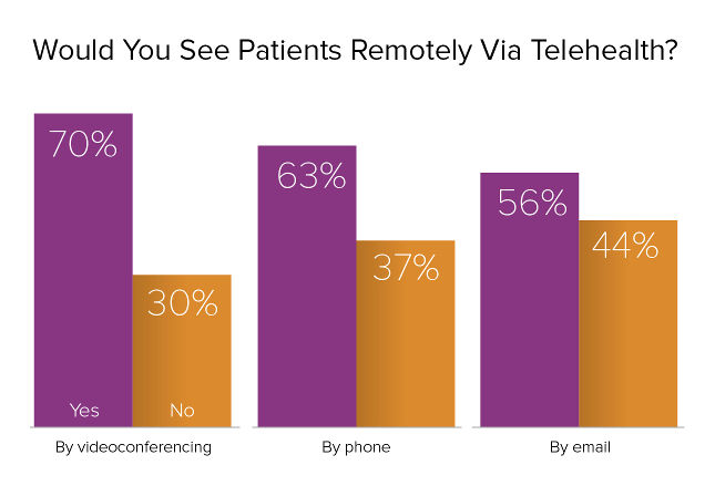 blog-survey-see-patients-remotely