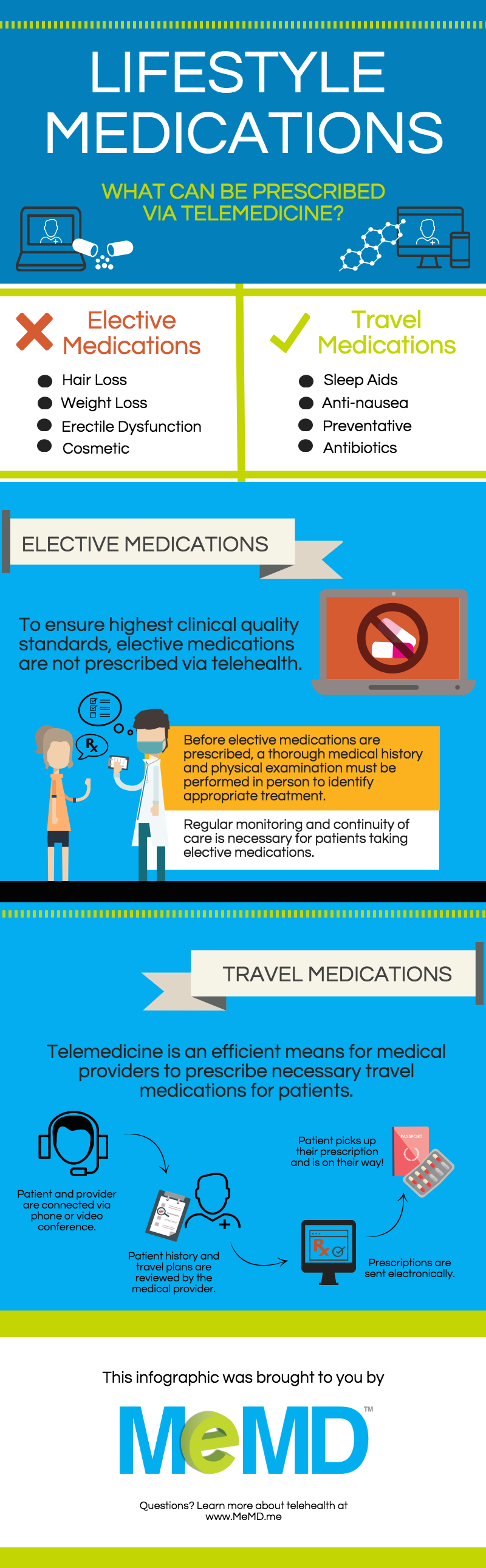 blog-infographic-telemedicine-medications-lifestyle