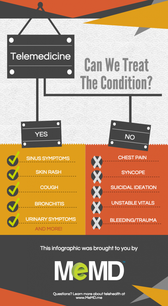 blog-infographic-appropriate-conditions-for-telemedicine