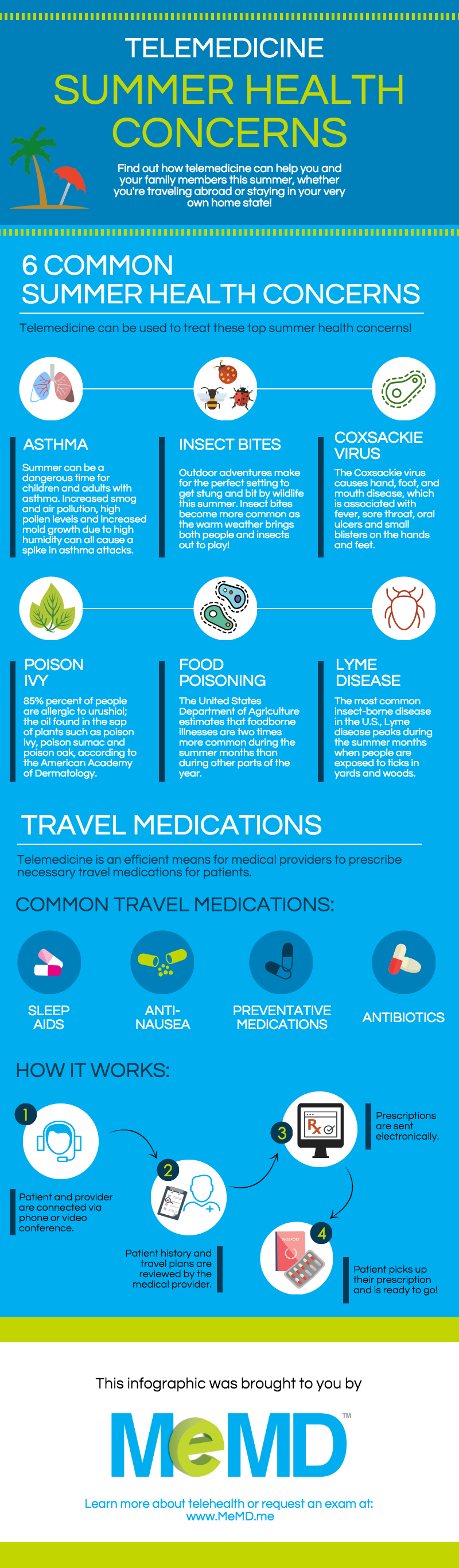 blog-infographic-summer-health-concerns-telemedicine