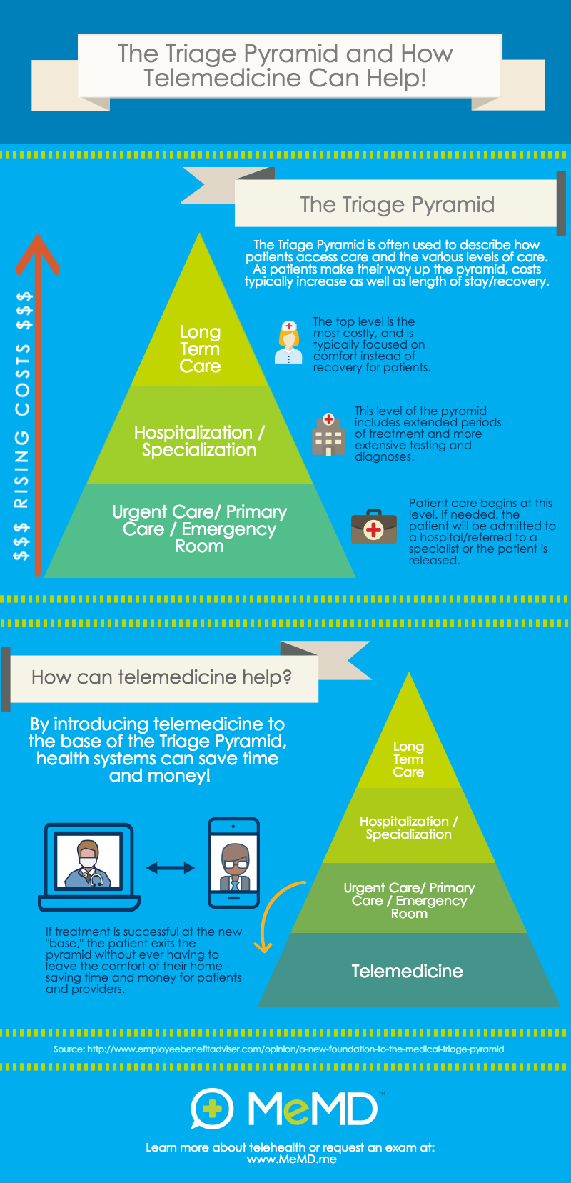 blog-memd-infographic-triage-pyramid-telehealth