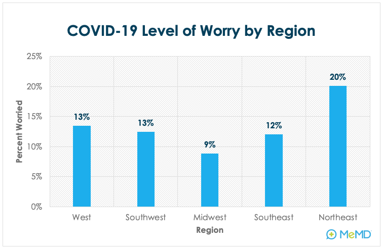 COVID-19 Level of Worry by Region