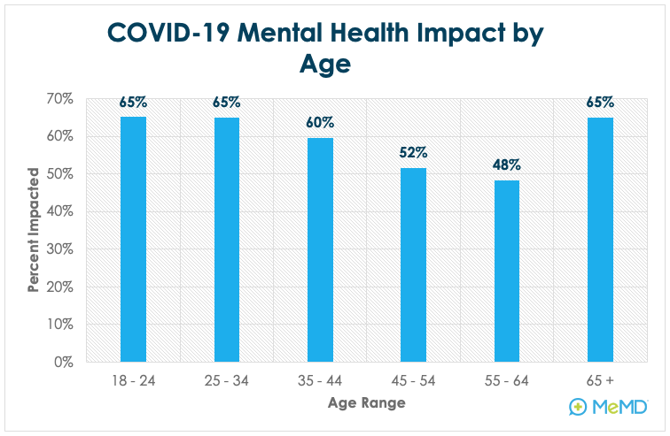 COVID-19 Mental Health Impact by Age